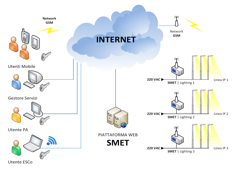 SMET Cloud System